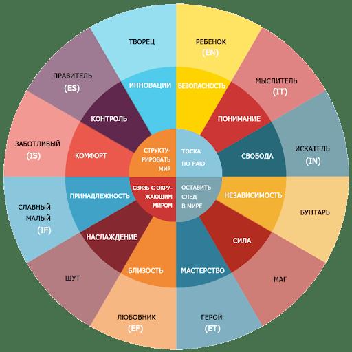 Маргинальность, как форма прогрессивного движения